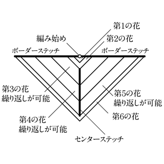 Bloom-bloom-schematic-jp-600px_small2