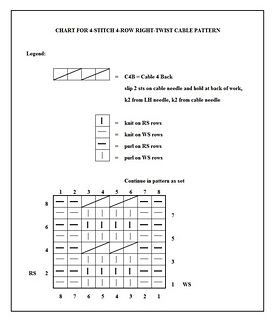 Ravelry Estherkate S Hand Knitting Charts And Symbols Cables