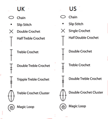 Treble stitch diagram diy wiring diagrams ravelry estherkate s translate us and uk rh ravelry com half treble stitch double treble stitch ccuart